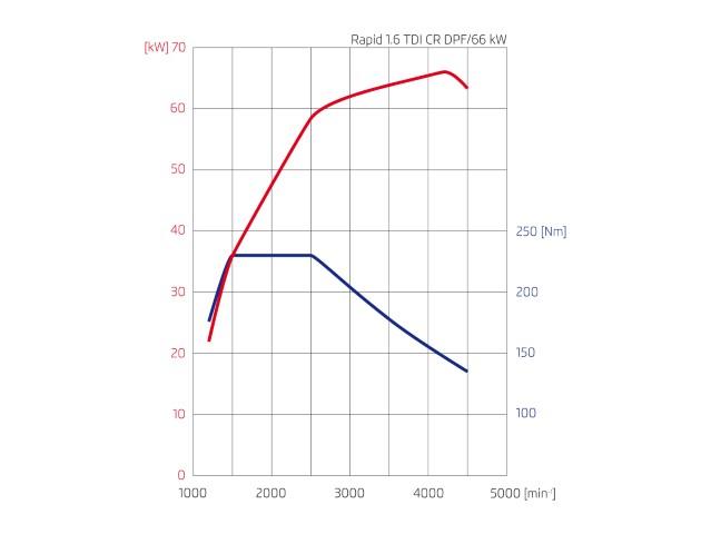 Skoda Rapid 1.6 TDI wykres mocy